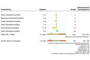 Vitalstoffanalyse; Orthomolekulare Medizin Nürnberg